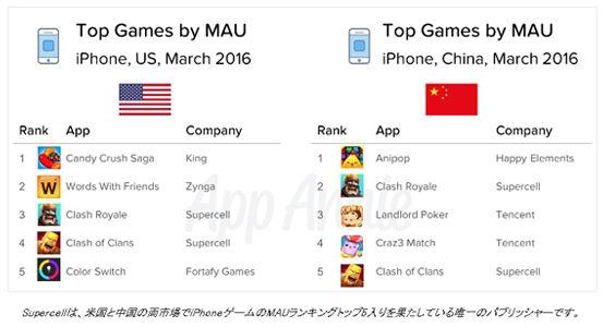 「Clash Royale」がiOSとAndroidのダウンロード数と収益で世界1位に。(App Annie より) 0b31064c
