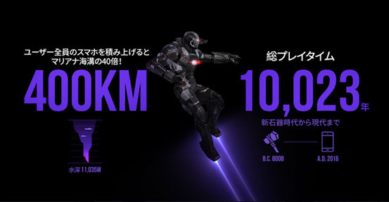 """""""MARVEL Future Fight""""が1周年記念のインフォグラフィックを公開。全世界で4,000万人のユーザーがプレイし総プレイ時間は1万23年にも及ぶ。 379ce979"""